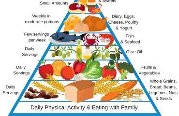 Piramide mediterránea Jesús Márquez Nutrición