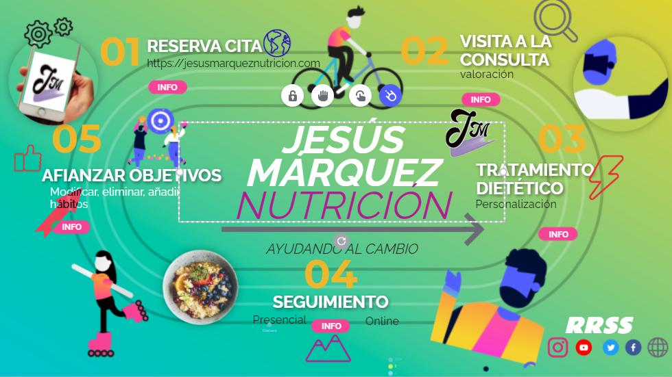 Metodo Jesús Márquez Nutrición